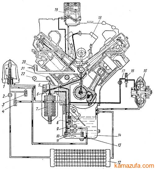 Схема системы смазки КамАЗ