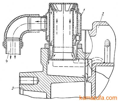Схема вентиляции картера КамАЗ