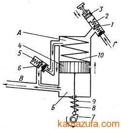 Схема работы топливного насоса низкого давления и топливоподкачивающего насоса КамА